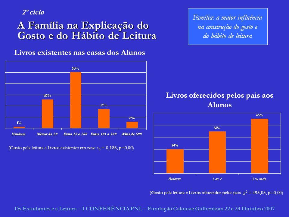 A Família na Explicação do Gosto e do Hábito de Leitura