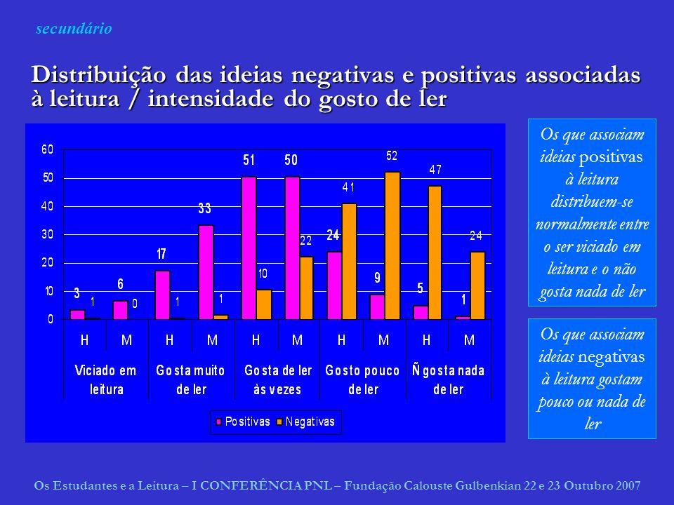 Os que associam ideias negativas à leitura gostam pouco ou nada de ler