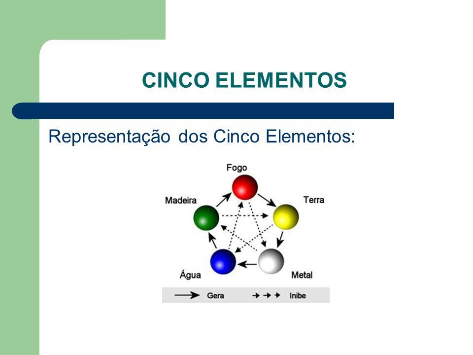 CINCO ELEMENTOS Representação dos Cinco Elementos:
