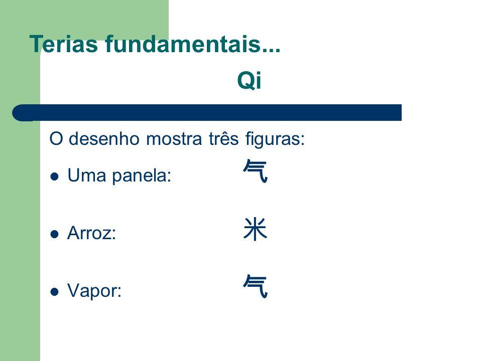 Terias fundamentais... Qi O desenho mostra três figuras: Uma panela: 气