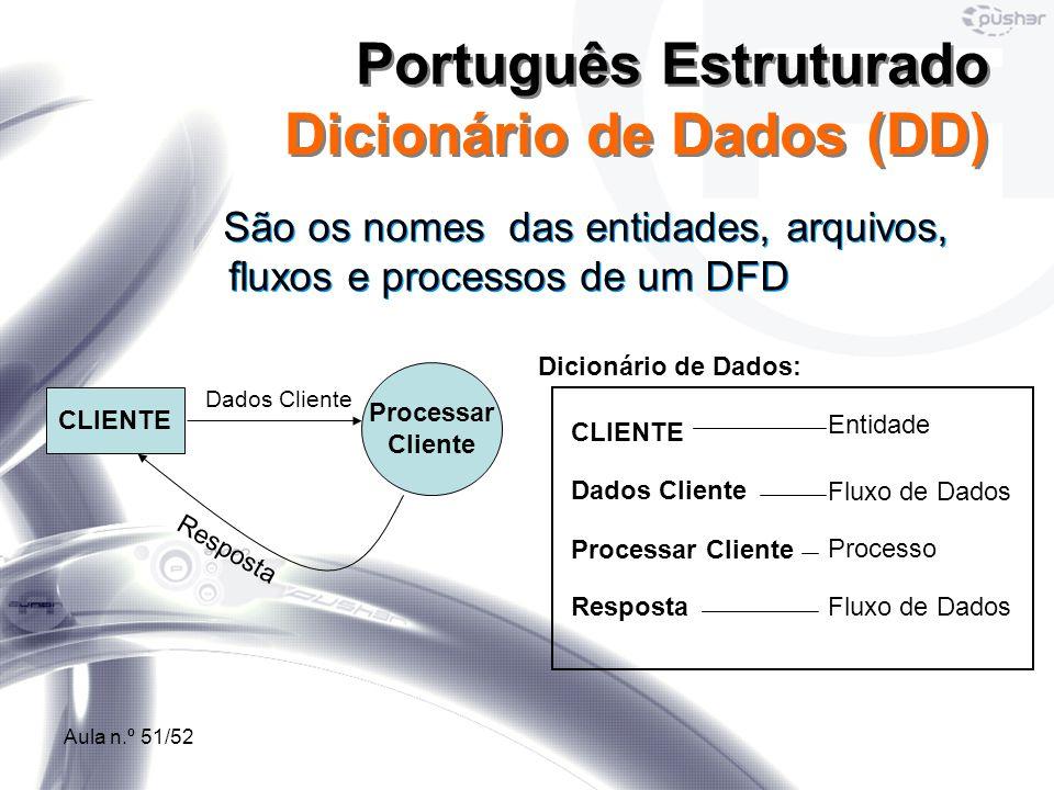 Português Estruturado Dicionário de Dados (DD)