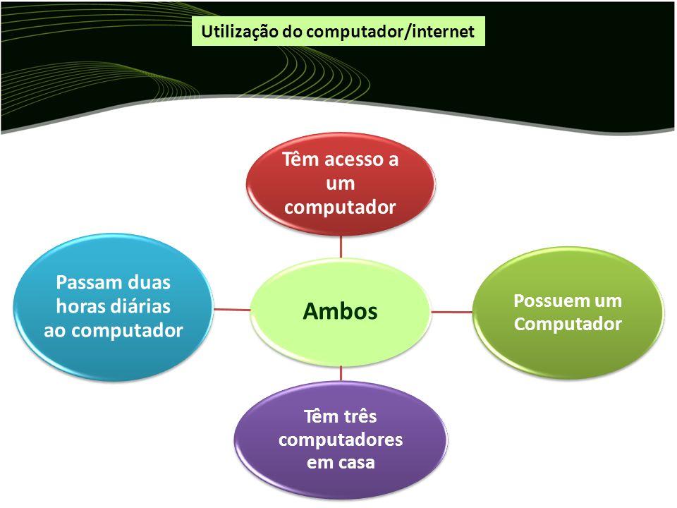 Utilização do computador/internet