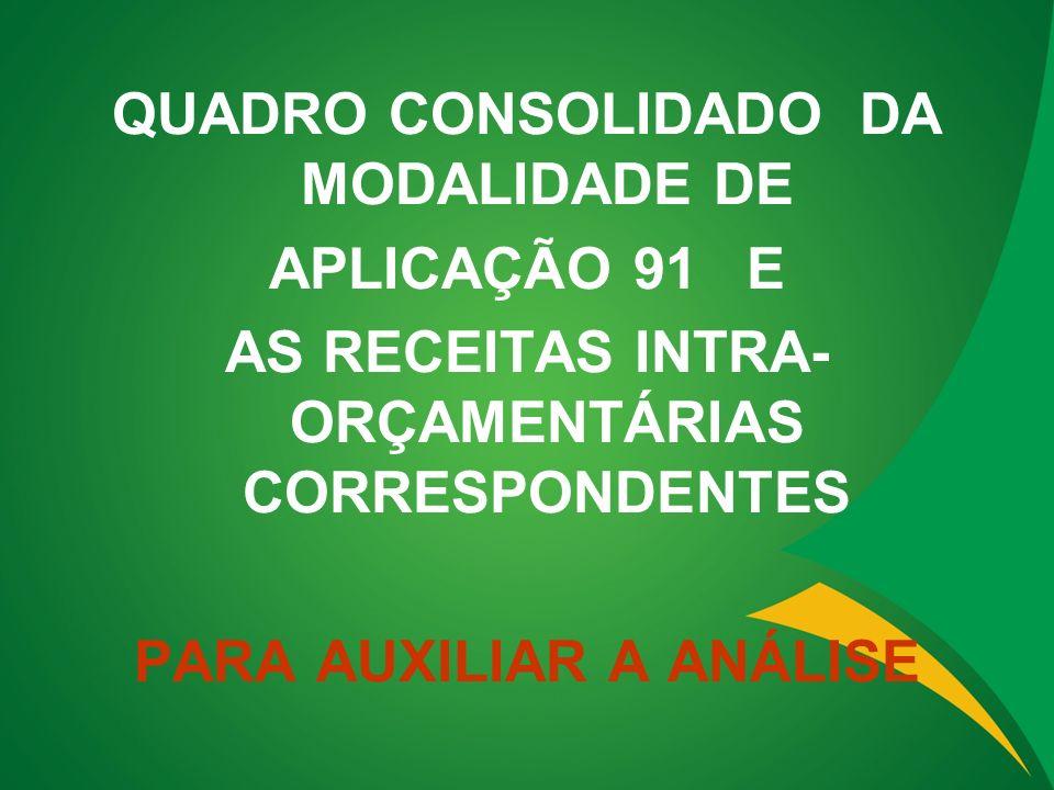 QUADRO CONSOLIDADO DA MODALIDADE DE APLICAÇÃO 91 E