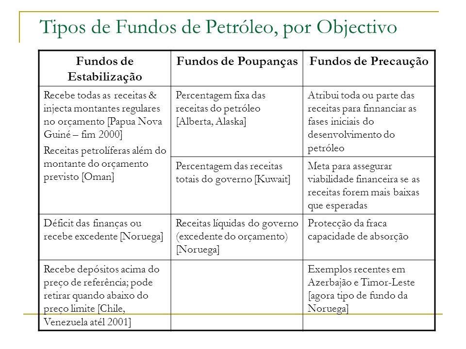 Tipos de Fundos de Petróleo, por Objectivo
