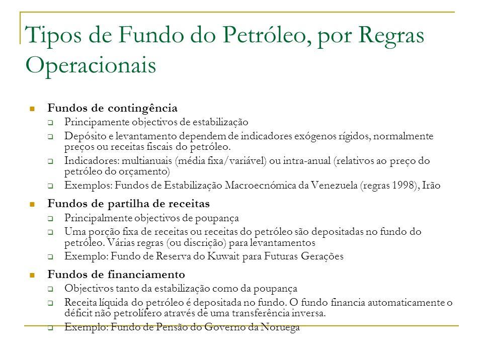 Tipos de Fundo do Petróleo, por Regras Operacionais