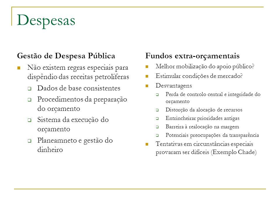 Despesas Gestão de Despesa Pública Fundos extra-orçamentais