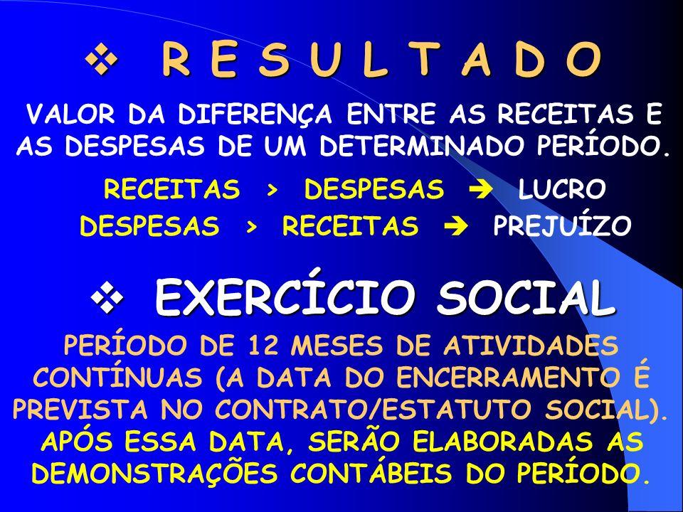 RECEITAS > DESPESAS  LUCRO DESPESAS > RECEITAS  PREJUÍZO