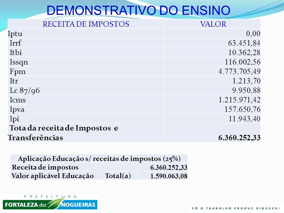 Aplicação Educação s/ receitas de impostos (25%)