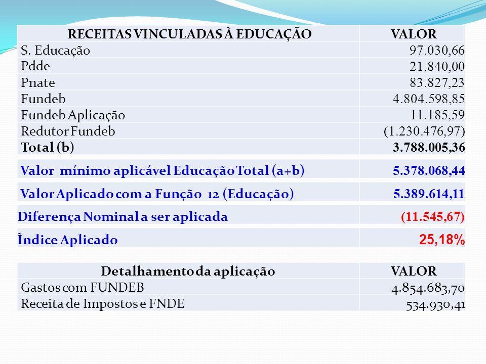 RECEITAS VINCULADAS À EDUCAÇÃO Detalhamento da aplicação