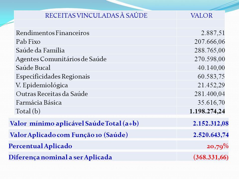 RECEITAS VINCULADAS À SAÚDE