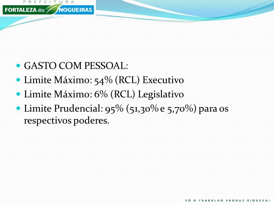 GASTO COM PESSOAL: Limite Máximo: 54% (RCL) Executivo. Limite Máximo: 6% (RCL) Legislativo.