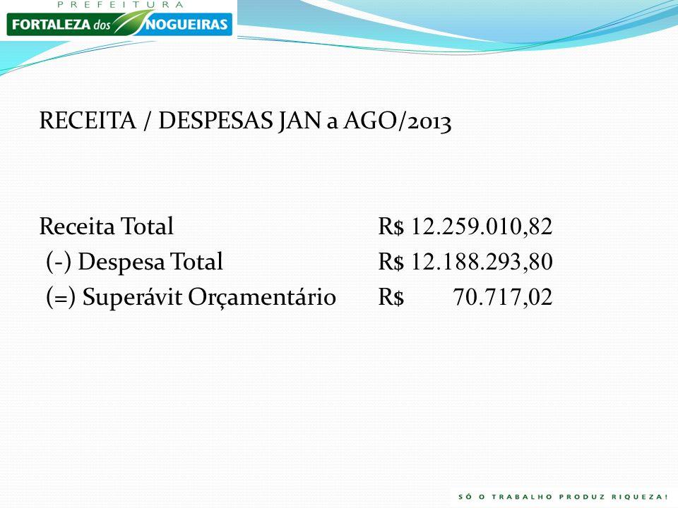 RECEITA / DESPESAS JAN a AGO/2013