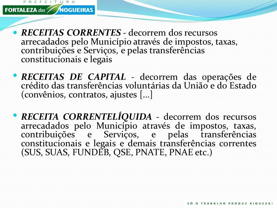 RECEITAS CORRENTES - decorrem dos recursos arrecadados pelo Município através de impostos, taxas, contribuições e Serviços, e pelas transferências constitucionais e legais