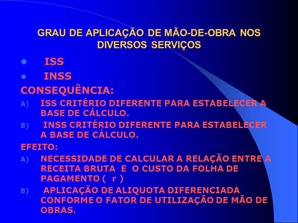 GRAU DE APLICAÇÃO DE MÃO-DE-OBRA NOS DIVERSOS SERVIÇOS