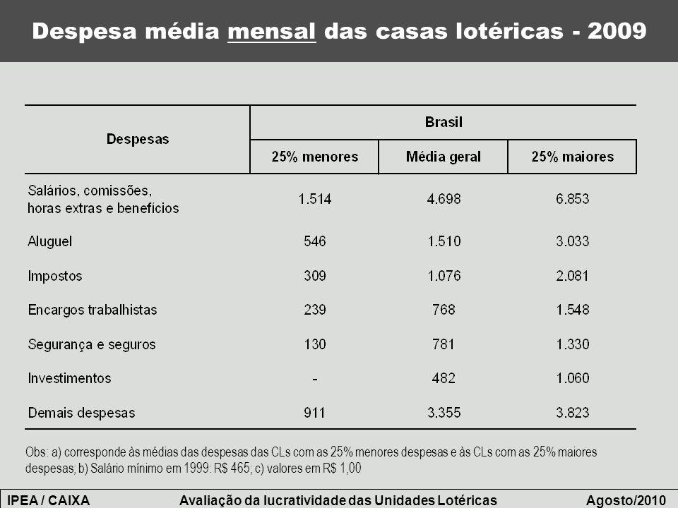 Despesa média mensal das casas lotéricas - 2009
