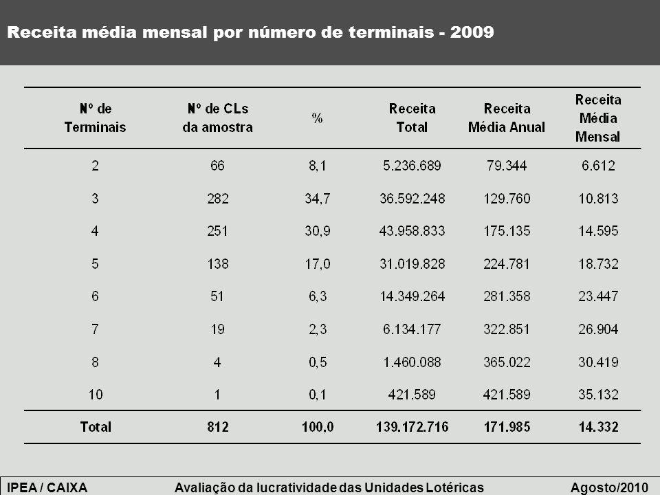 Receita média mensal por número de terminais - 2009