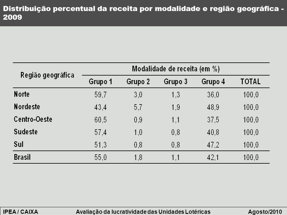 Distribuição percentual da receita por modalidade e região geográfica - 2009