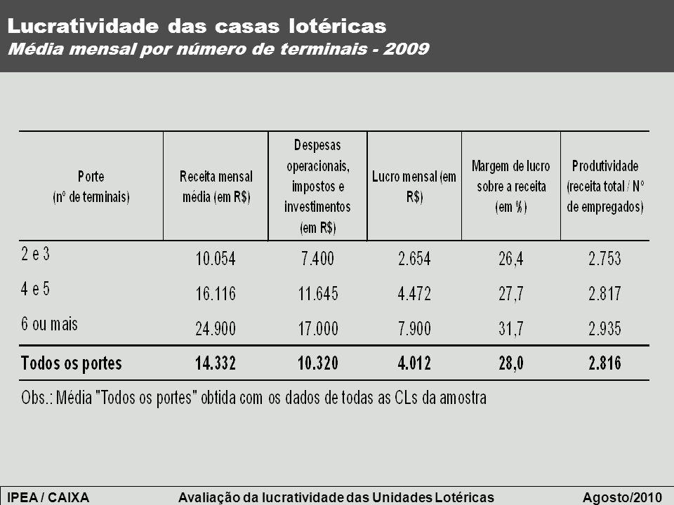 Lucratividade das casas lotéricas Média mensal por número de terminais - 2009