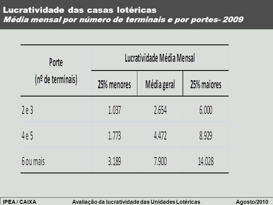 Lucratividade das casas lotéricas Média mensal por número de terminais e por portes- 2009