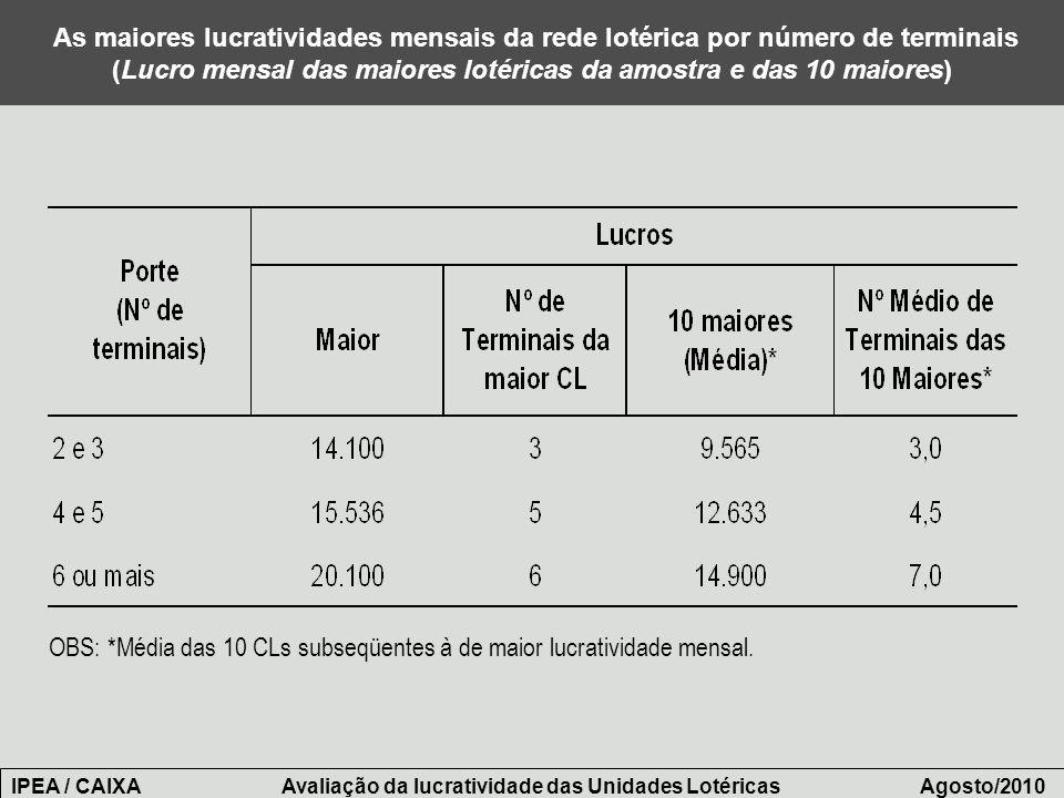 OBS: *Média das 10 CLs subseqüentes à de maior lucratividade mensal.