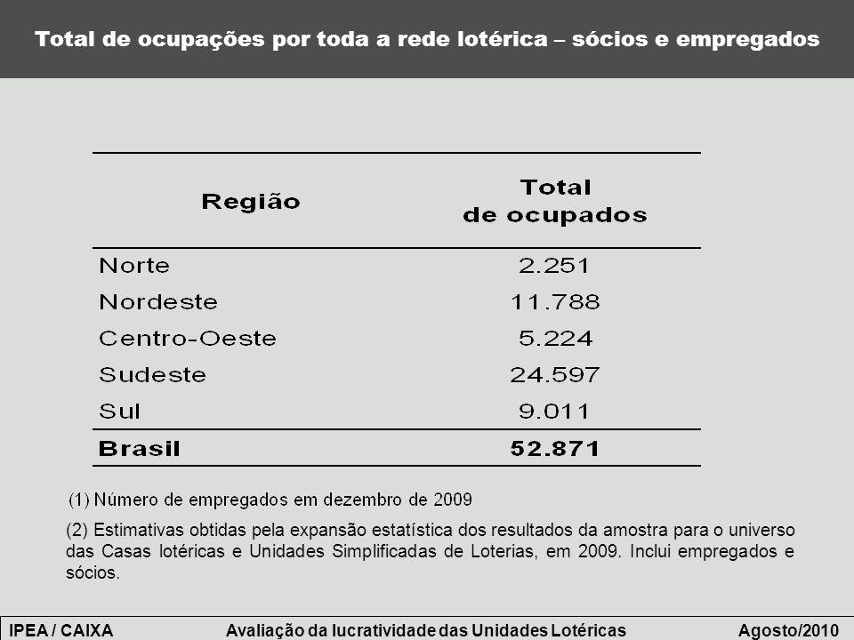 Total de ocupações por toda a rede lotérica – sócios e empregados