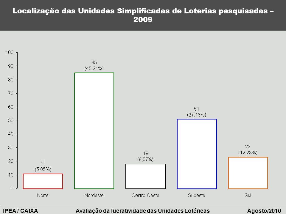 Localização das Unidades Simplificadas de Loterias pesquisadas – 2009