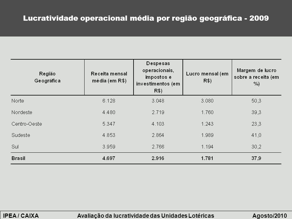 Lucratividade operacional média por região geográfica - 2009