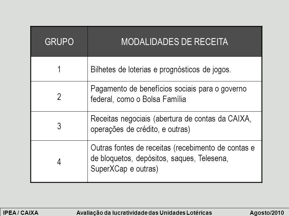 MODALIDADES DE RECEITA