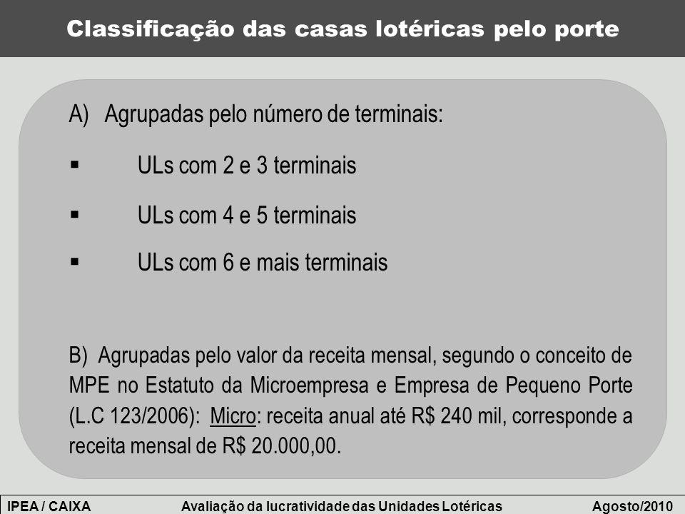 Classificação das casas lotéricas pelo porte