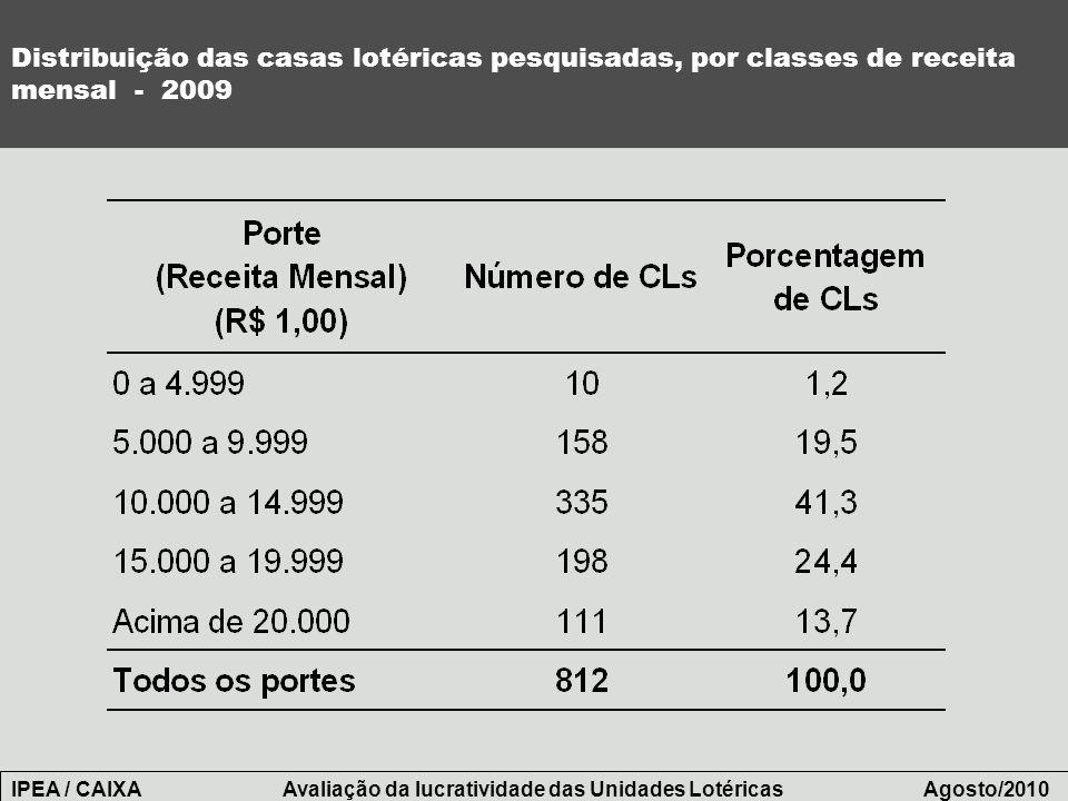 Distribuição das casas lotéricas pesquisadas, por classes de receita mensal - 2009