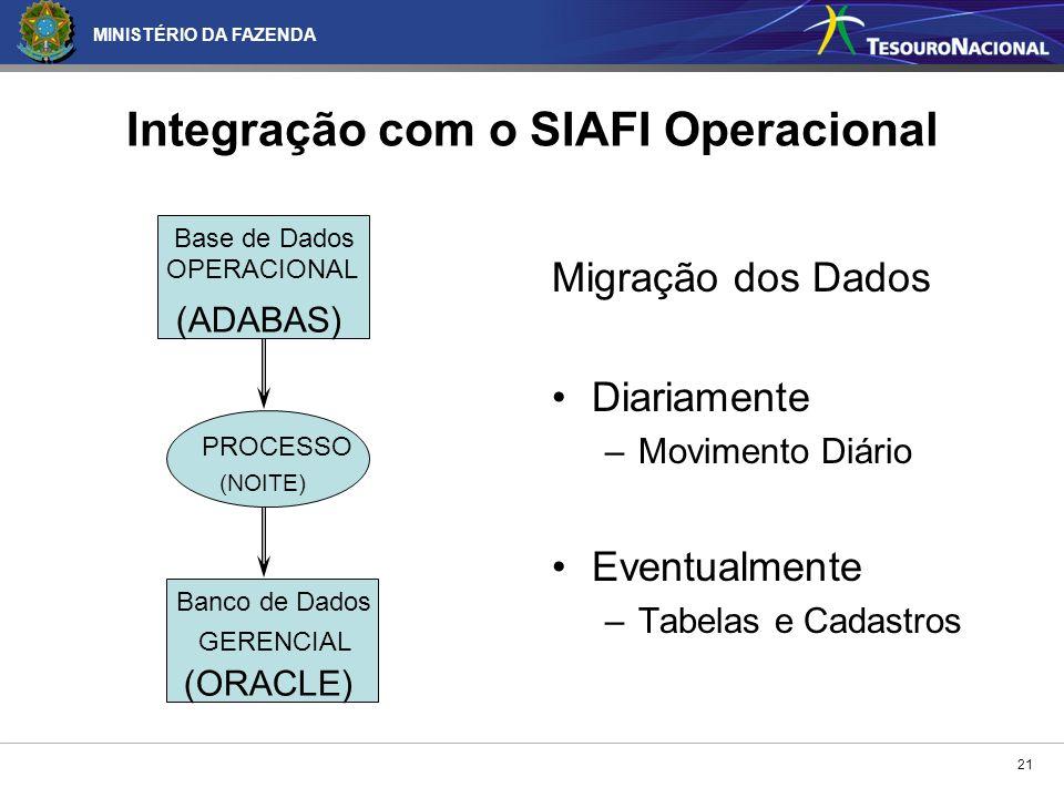 Integração com o SIAFI Operacional
