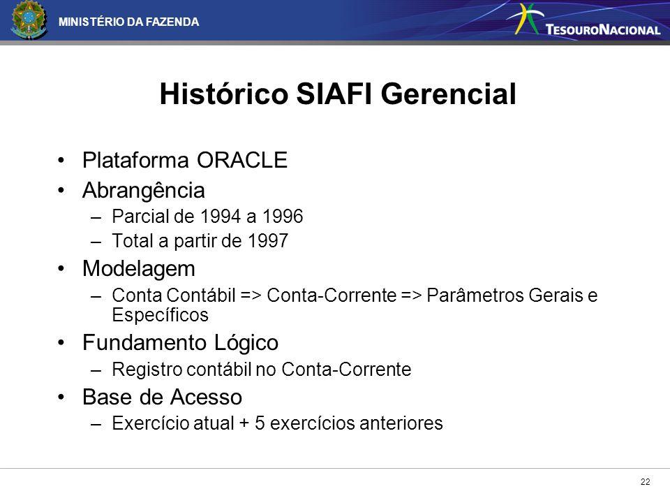 Histórico SIAFI Gerencial
