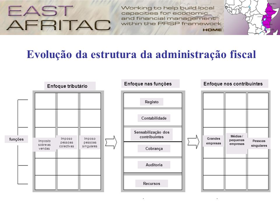 Evolução da estrutura da administração fiscal