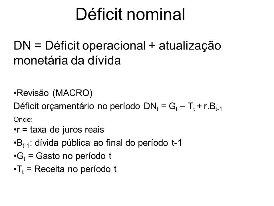 Déficit nominal DN = Déficit operacional + atualização monetária da dívida. Revisão (MACRO) Déficit orçamentário no período DNt = Gt – Tt + r.Bt-1.