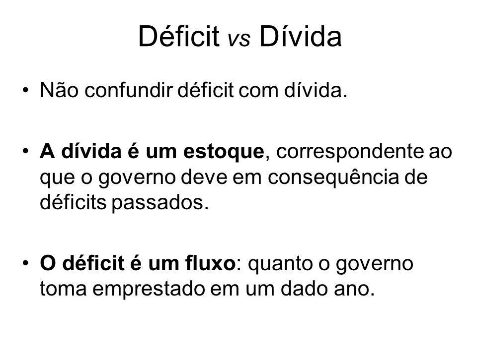 Déficit vs Dívida Não confundir déficit com dívida.