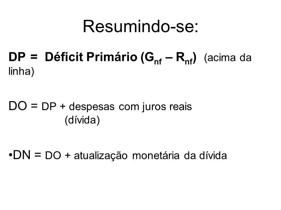 Resumindo-se: DP = Déficit Primário (Gnf – Rnf) (acima da linha)