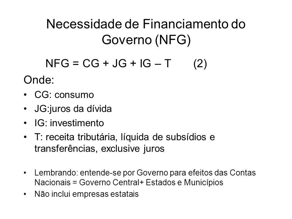Necessidade de Financiamento do Governo (NFG)