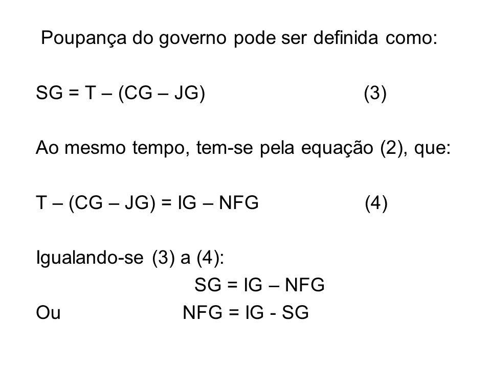 Poupança do governo pode ser definida como: SG = T – (CG – JG) (3) Ao mesmo tempo, tem-se pela equação (2), que: T – (CG – JG) = IG – NFG (4) Igualando-se (3) a (4): SG = IG – NFG Ou NFG = IG - SG