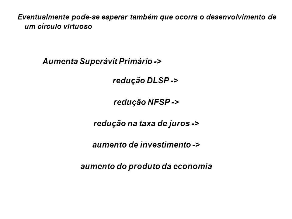 Aumenta Superávit Primário -> redução DLSP -> redução NFSP ->