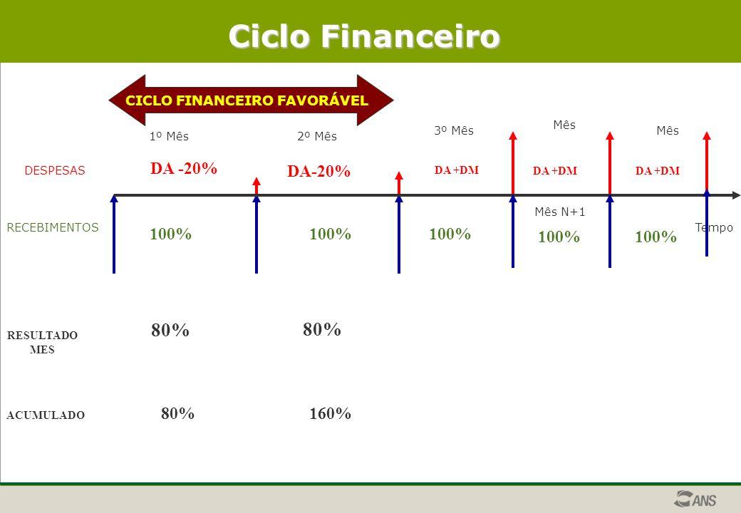 Ciclo Financeiro 80% 80% DA -20% DA-20% 100% 100% 100% 100% 100% 80%