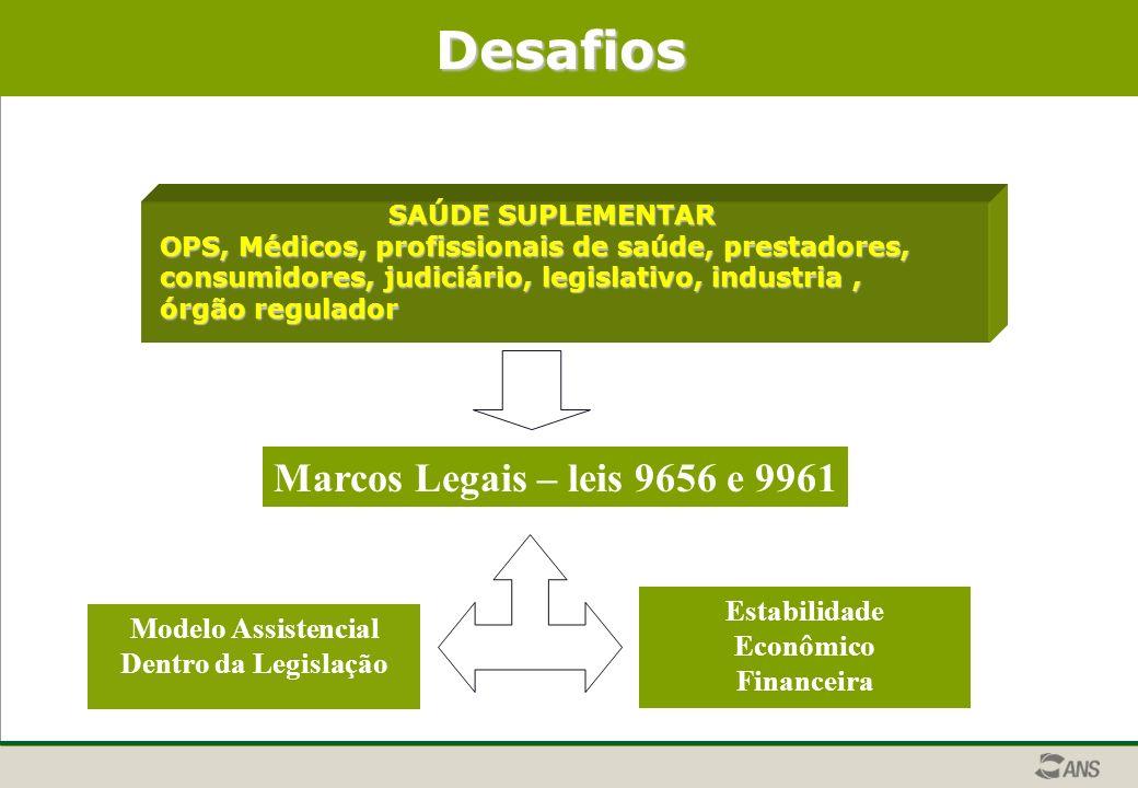 Desafios Marcos Legais – leis 9656 e 9961 Estabilidade Econômico