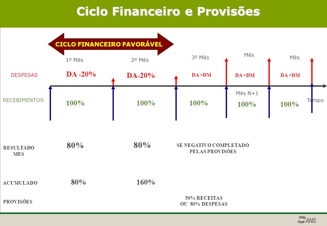 Ciclo Financeiro e Provisões SE NEGATIVO COMPLETADO
