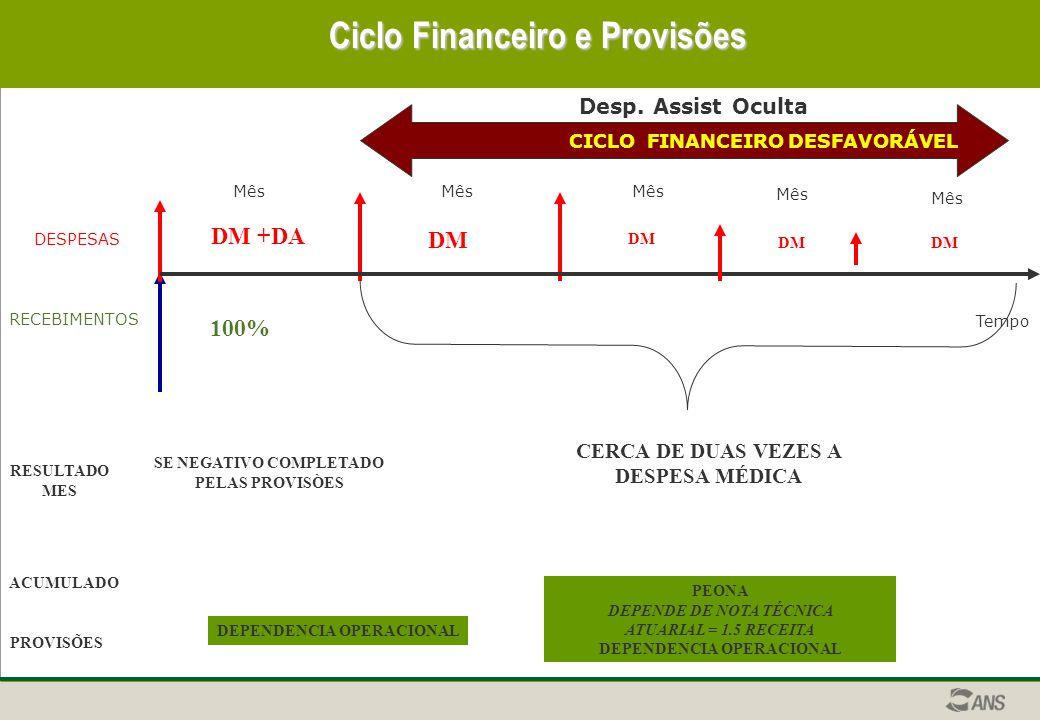Ciclo Financeiro e Provisões
