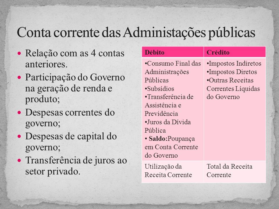 Conta corrente das Administações públicas