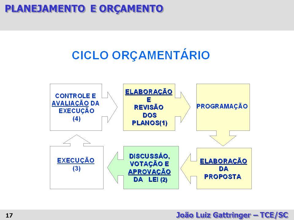 TIPOS DE ORÇAMENTO