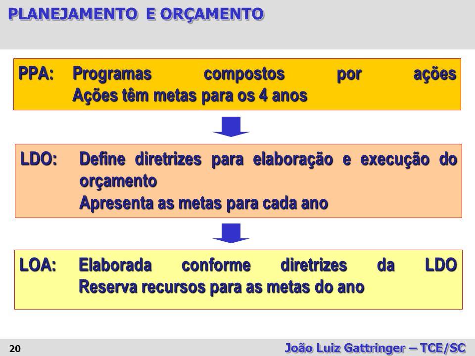 PPA: Programas compostos por ações Ações têm metas para os 4 anos