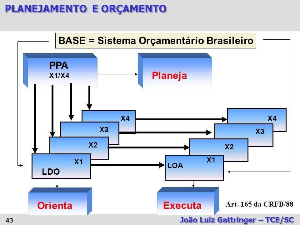 BASE = Sistema Orçamentário Brasileiro
