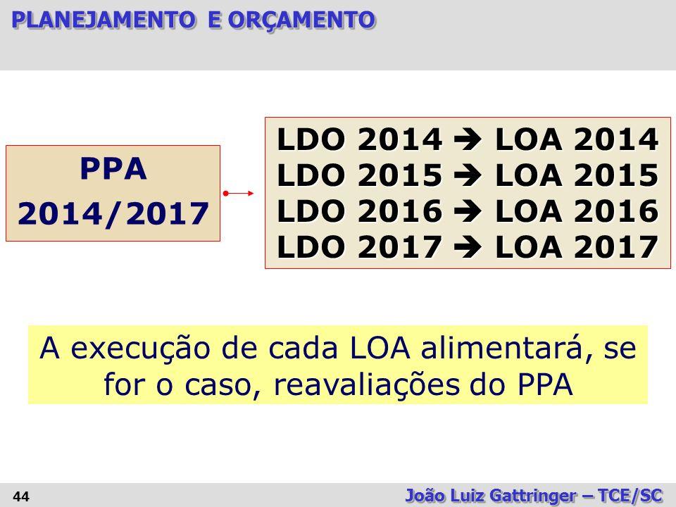A execução de cada LOA alimentará, se for o caso, reavaliações do PPA