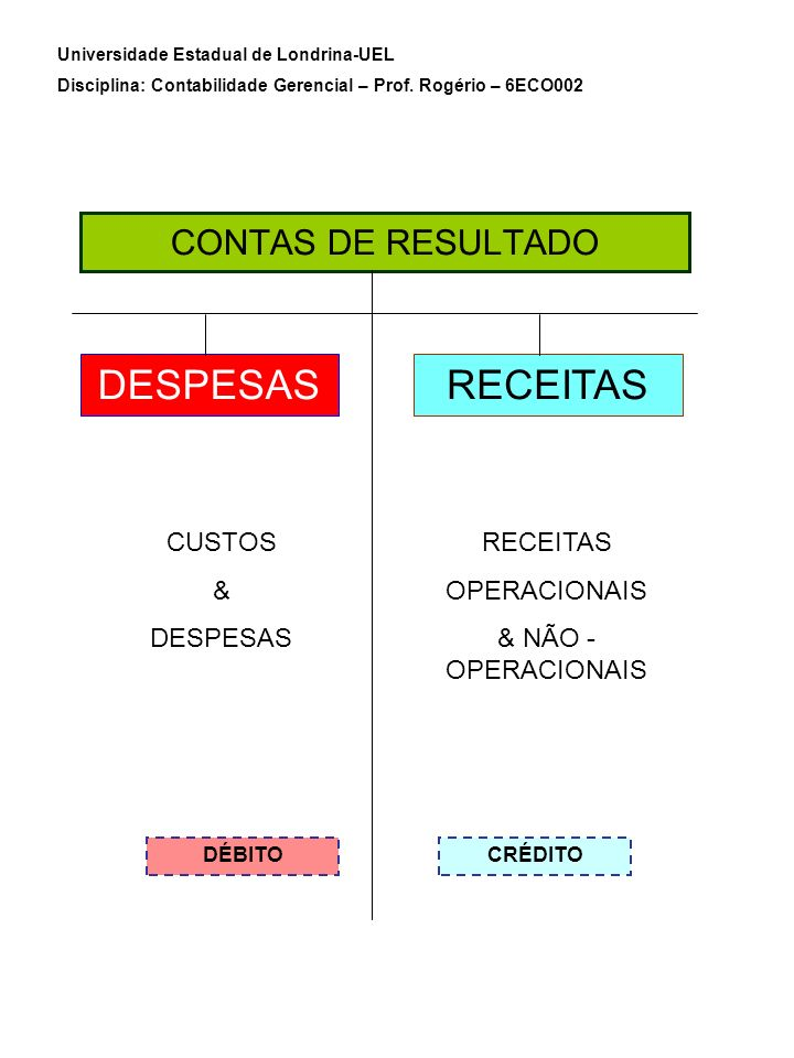 DESPESAS RECEITAS CONTAS DE RESULTADO CUSTOS & DESPESAS RECEITAS