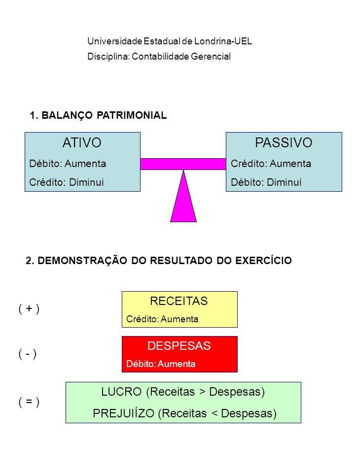 ATIVO PASSIVO RECEITAS ( + ) DESPESAS ( - )
